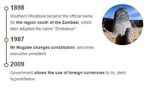 History Timeline of Zimbabwe