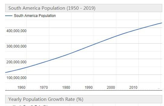South America Population