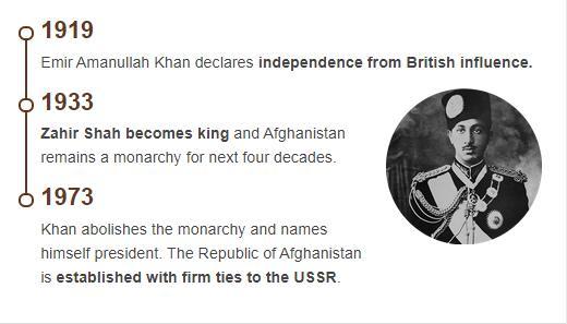 History Timeline of Afghanistan