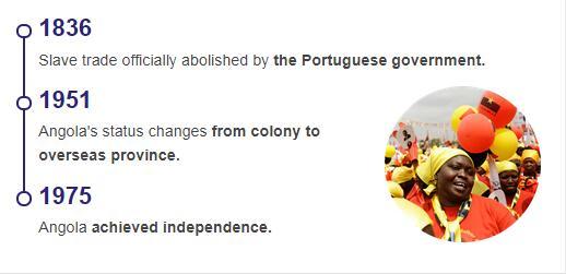 History Timeline of Angola