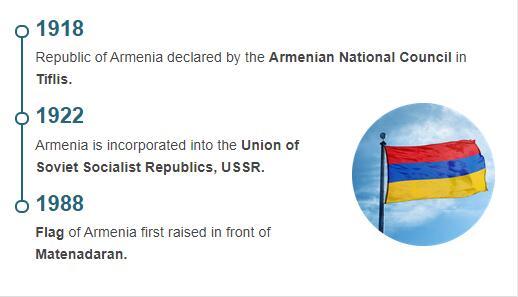 History Timeline of Armenia