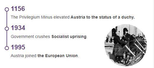 History Timeline of Austria
