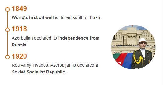 History Timeline of Azerbaijan