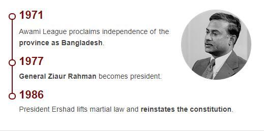 History Timeline of Bangladesh