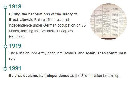 History Timeline of Belarus