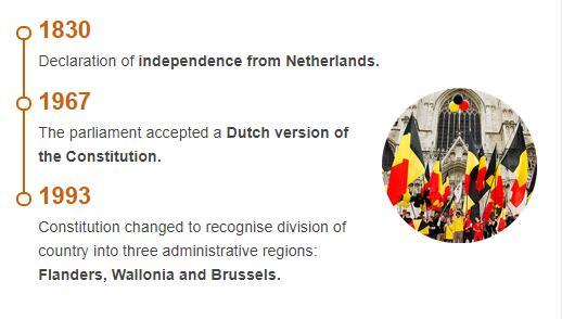 History Timeline of Belgium