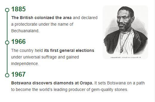 History Timeline of Botswana