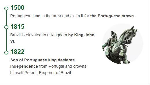 History Timeline of Brazil