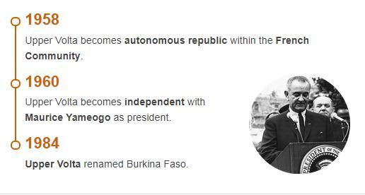 History Timeline of Burkina Faso