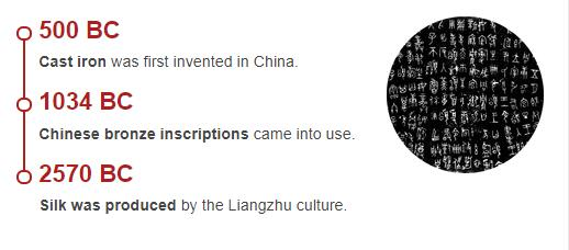 History Timeline of China