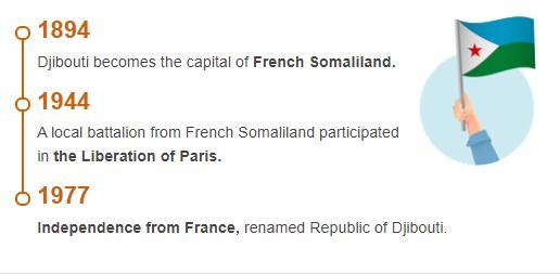 History Timeline of Djibouti