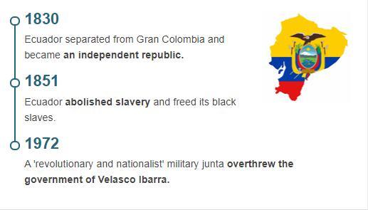 History Timeline of Ecuador