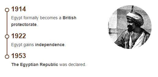 History Timeline of Egypt
