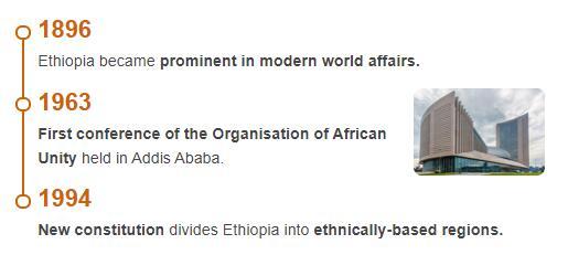 History Timeline of Ethiopia