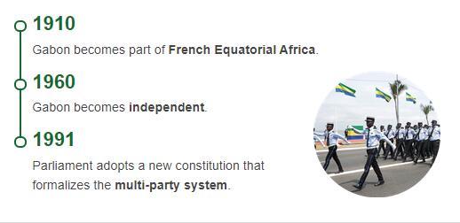 History Timeline of Gabon