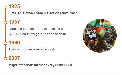 History Timeline of Ghana