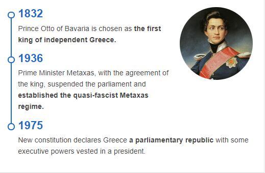 History Timeline of Greece