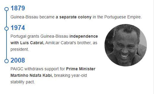 History Timeline of Guinea Bissau