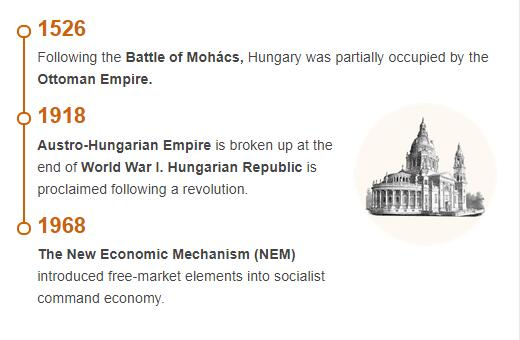 History Timeline of Hungary