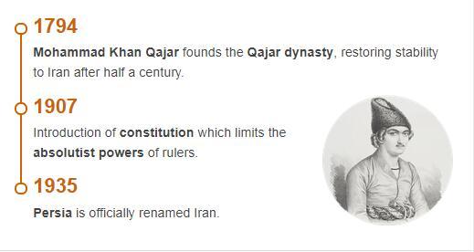 History Timeline of Iran
