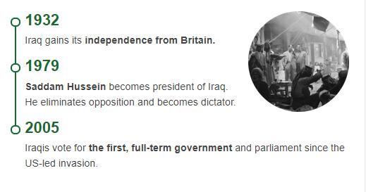 History Timeline of Iraq