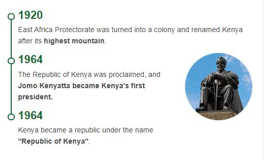 History Timeline of Kenya