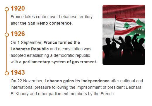 History Timeline of Lebanon