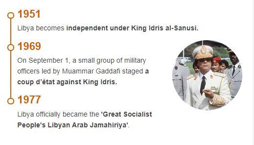 History Timeline of Libya