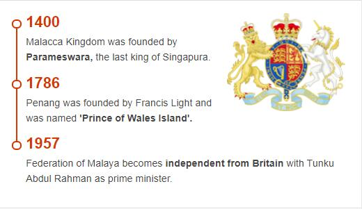 History Timeline of Malaysia