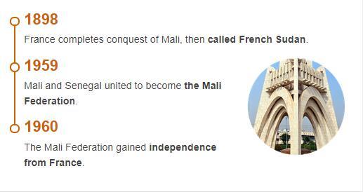History Timeline of Mali