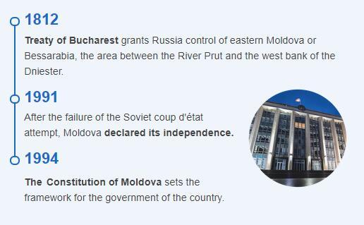 History Timeline of Moldova
