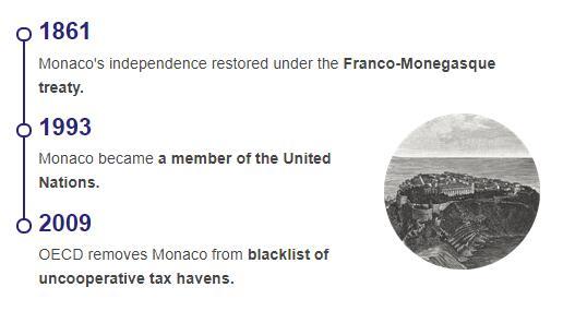 History Timeline of Monaco