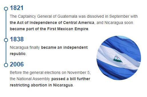 History Timeline of Nicaragua