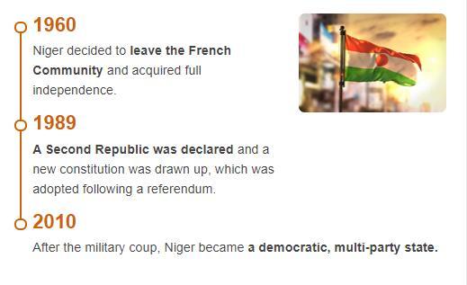 History Timeline of Niger