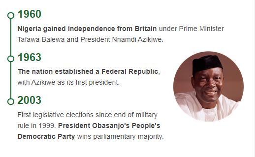 History Timeline of Nigeria