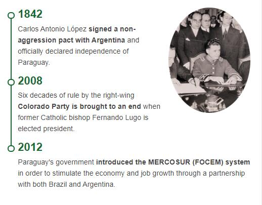 History Timeline of Paraguay