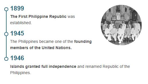 History Timeline of Philippines