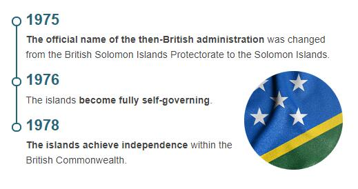 History Timeline of Solomon Islands