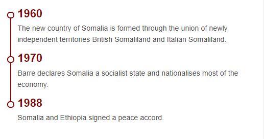 History Timeline of Somalia