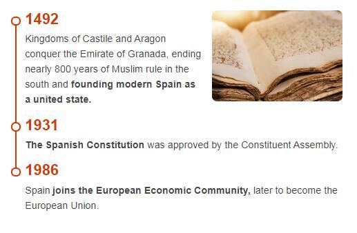 History Timeline of Spain