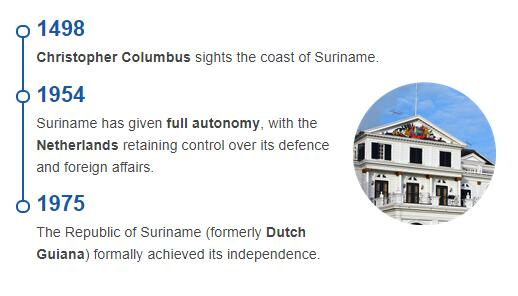 History of Suriname