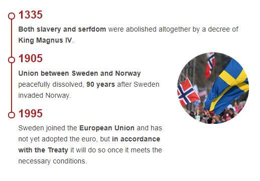 History Timeline of Sweden