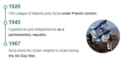 History Timeline of Syria