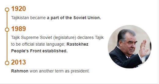 History Timeline of Tajikistan