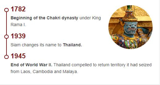 History Timeline of Thailand