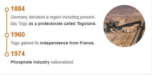 History Timeline of Togo