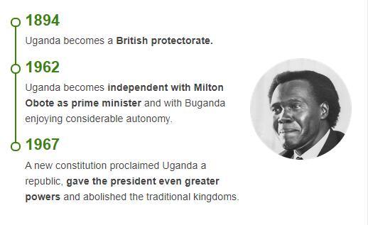 History Timeline of Uganda