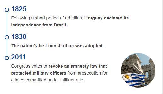 History Timeline of Uruguay