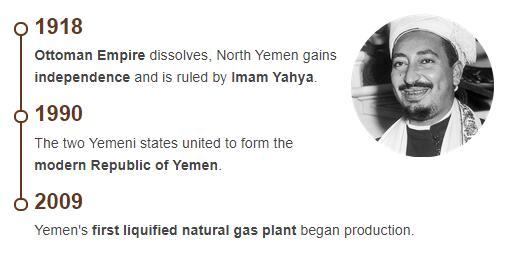 History Timeline of Yemen
